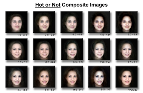 Composite Images of Attractive and Unattractive faces